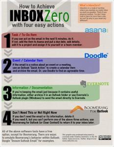 Inbox Zero Infographic